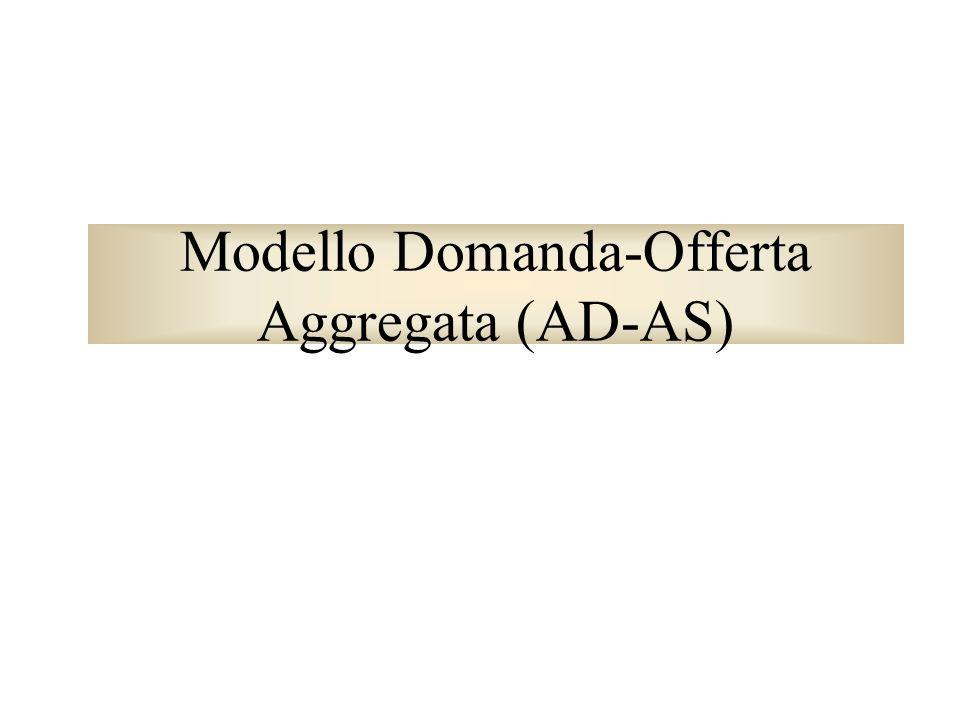 Modello Domanda-Offerta Aggregata (AD-AS)