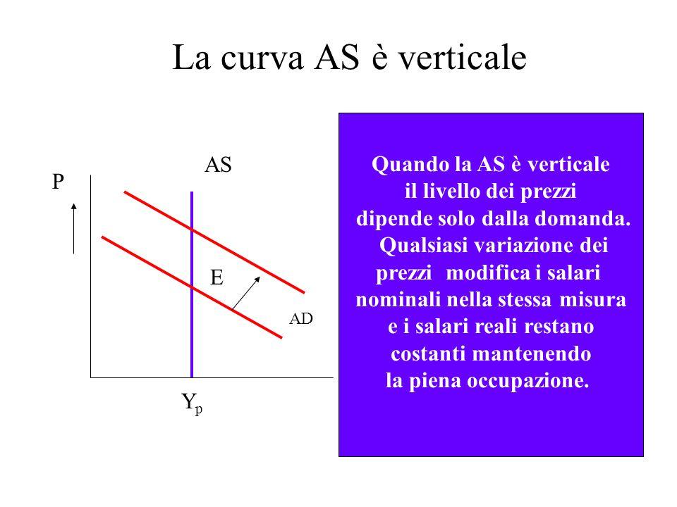 La curva AS è verticale Quando la AS è verticale il livello dei prezzi