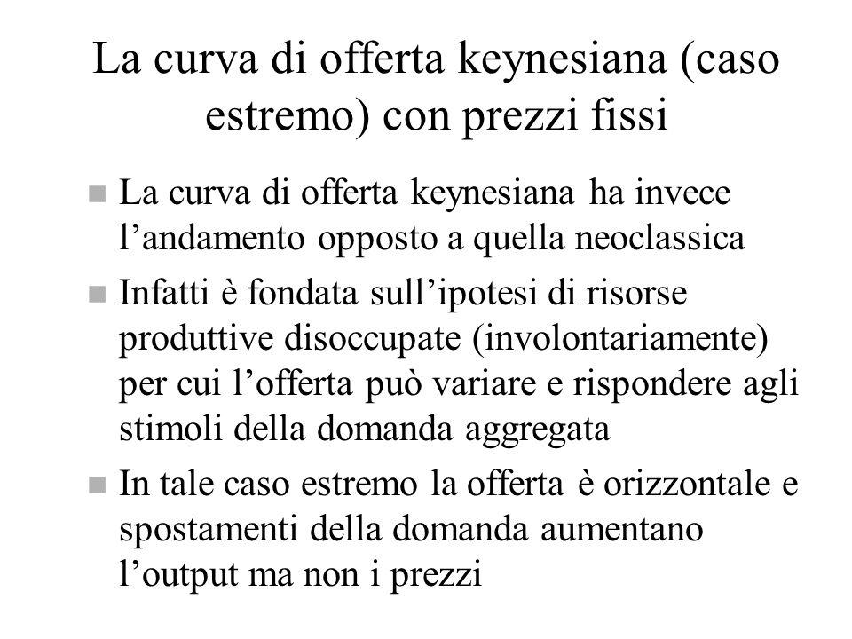 La curva di offerta keynesiana (caso estremo) con prezzi fissi