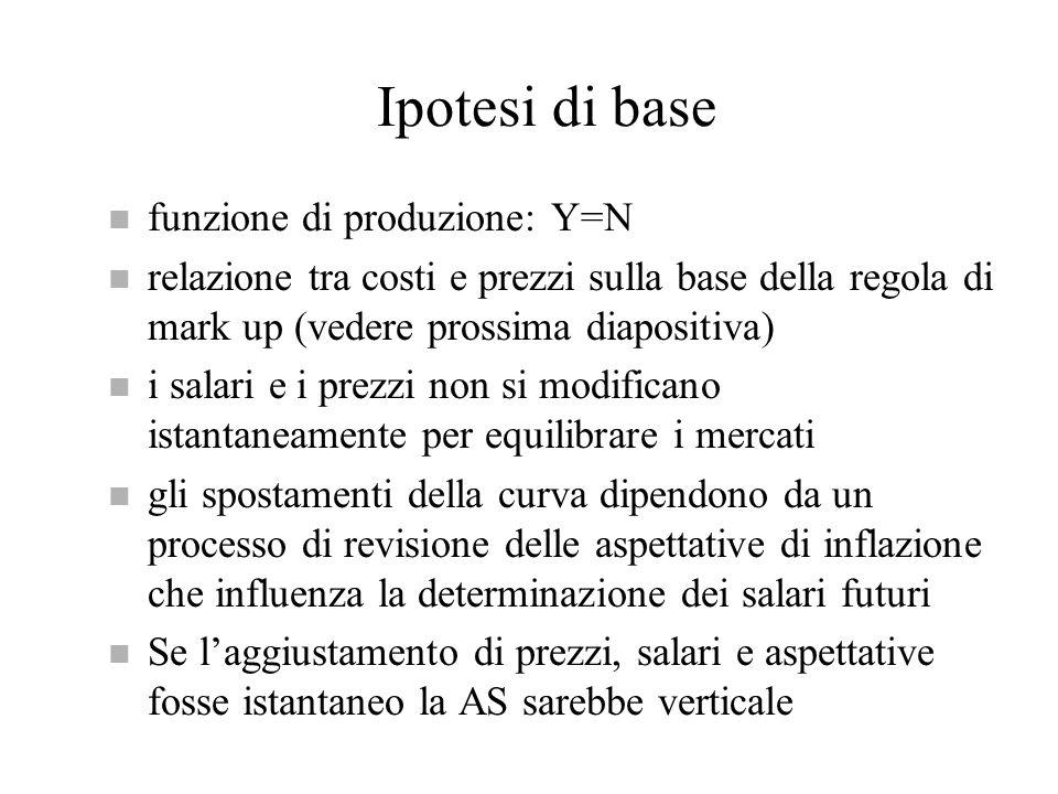 Ipotesi di base funzione di produzione: Y=N