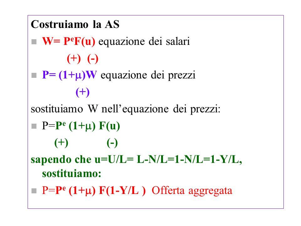 Costruiamo la ASW= PeF(u) equazione dei salari. (+) (-) P= (1+)W equazione dei prezzi. (+) sostituiamo W nell'equazione dei prezzi: