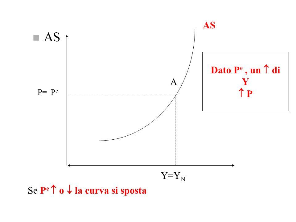 AS AS Dato Pe , un  di Y  P A P= Pe Y=YN