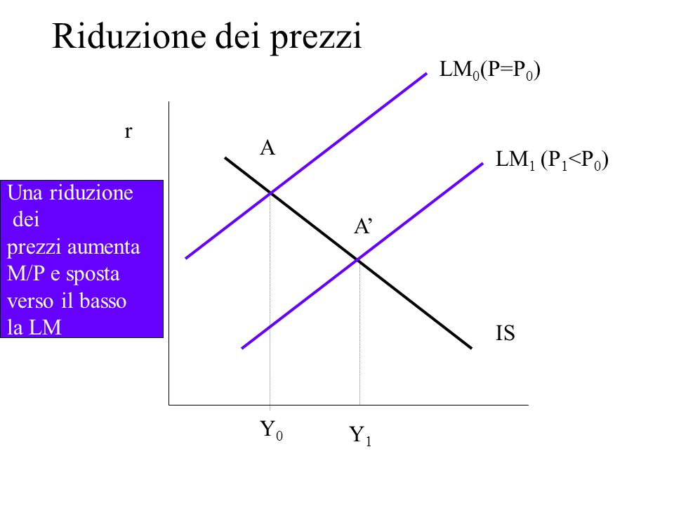 Riduzione dei prezzi LM0(P=P0) r A LM1 (P1<P0) Una riduzione dei