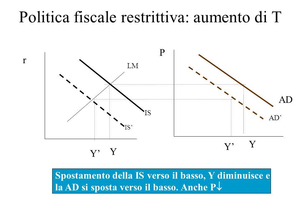Politica fiscale restrittiva: aumento di T