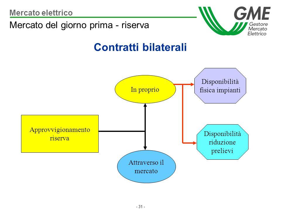 Contratti bilaterali Mercato del giorno prima - riserva