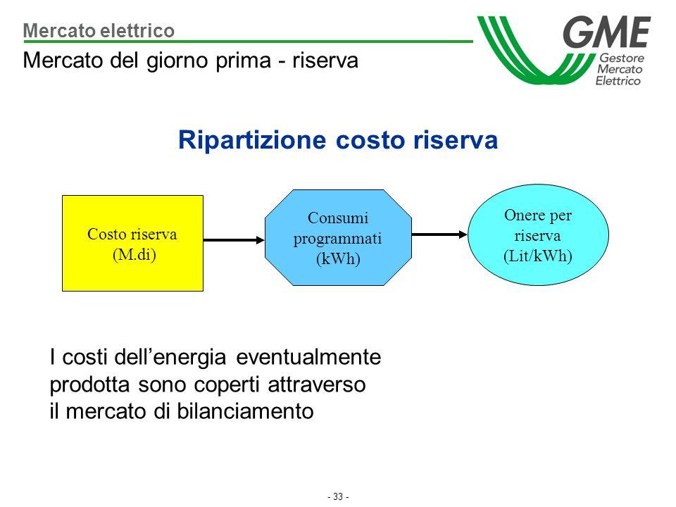 Ripartizione costo riserva