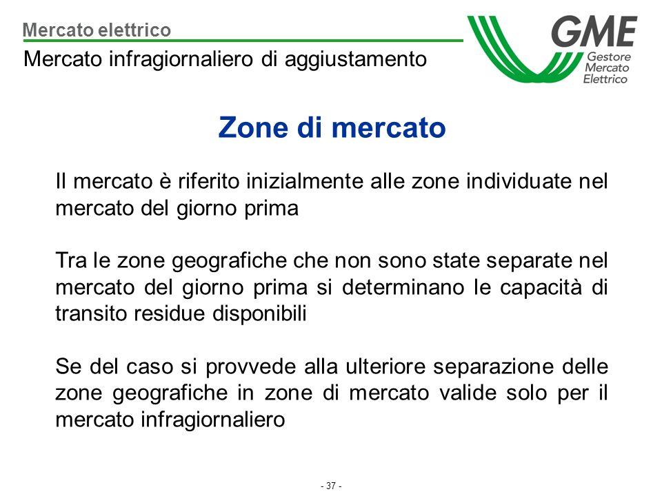 Zone di mercato Mercato infragiornaliero di aggiustamento