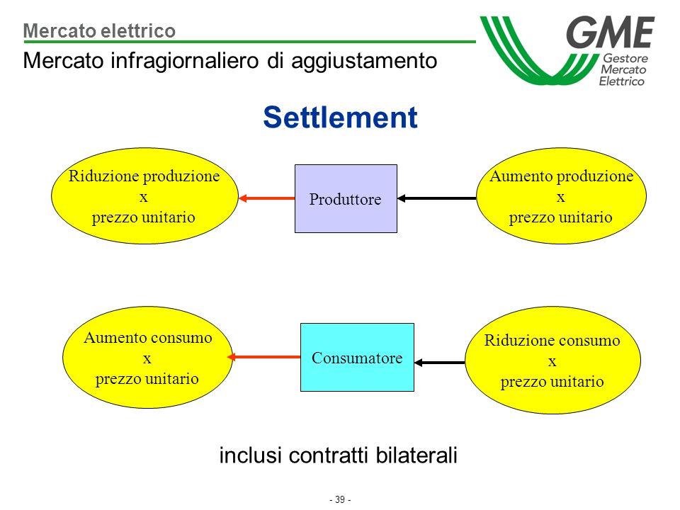 Settlement Mercato infragiornaliero di aggiustamento