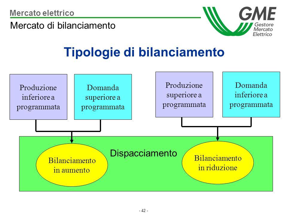 Tipologie di bilanciamento