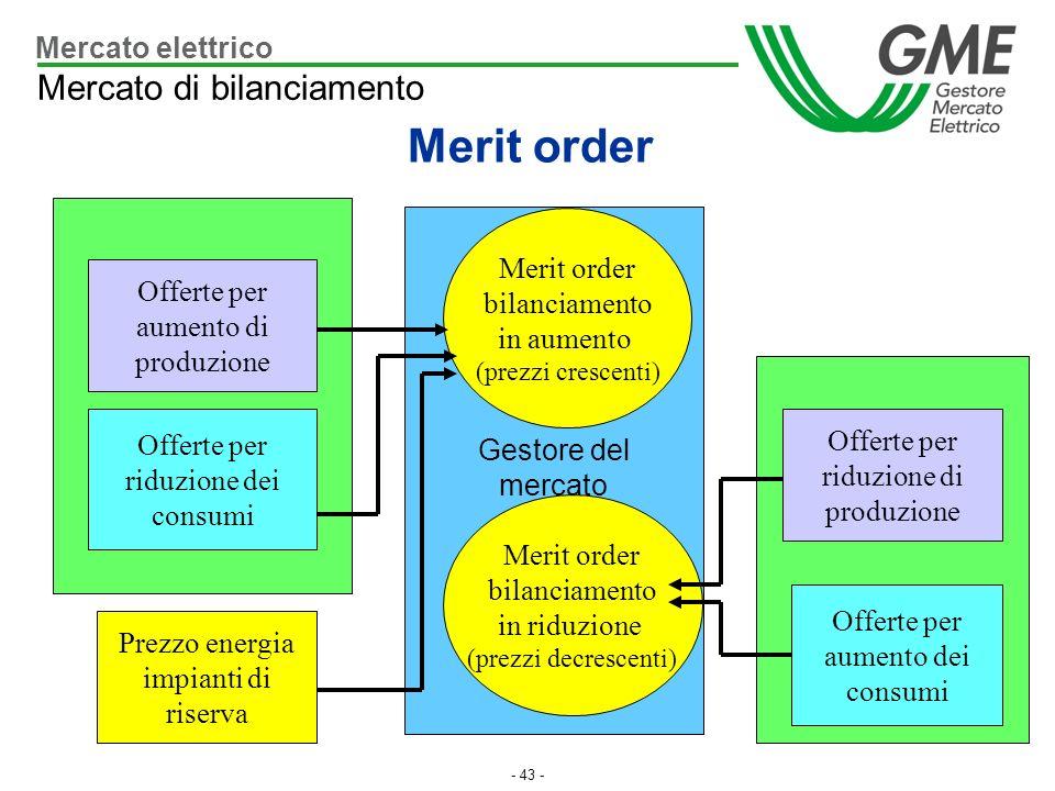 Merit order Mercato di bilanciamento Mercato elettrico Merit order