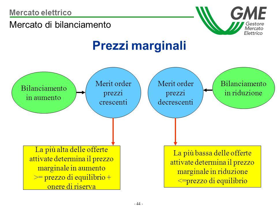 Prezzi marginali Mercato di bilanciamento Mercato elettrico