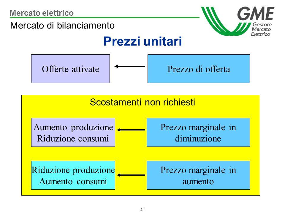 Prezzi unitari Mercato di bilanciamento Offerte attivate