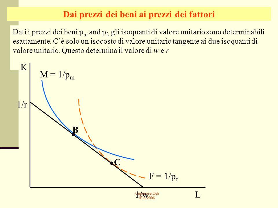 Dai prezzi dei beni ai prezzi dei fattori