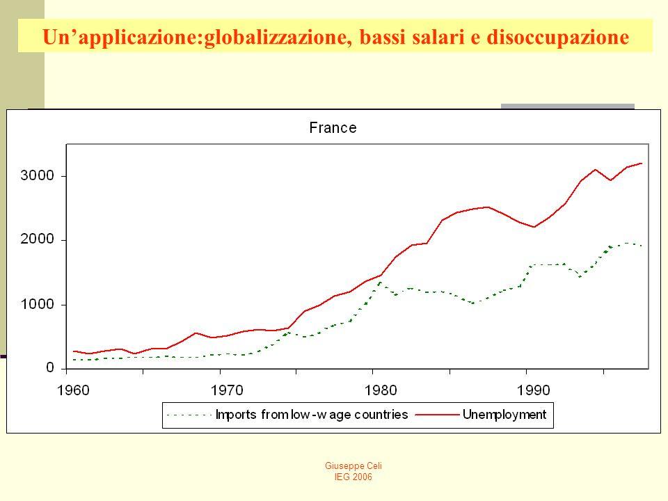 Un'applicazione:globalizzazione, bassi salari e disoccupazione