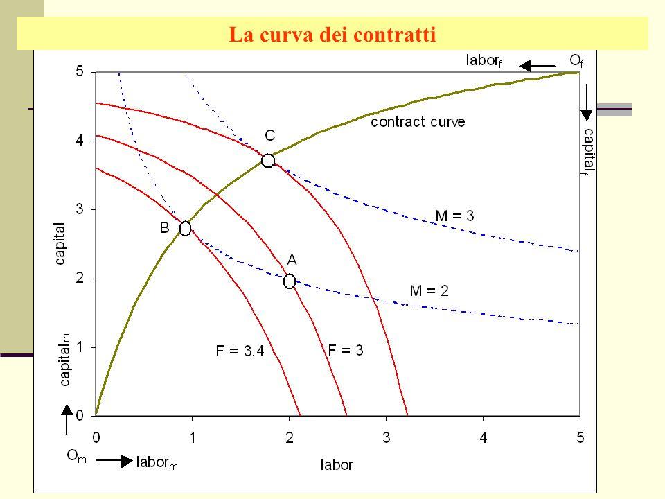 La curva dei contratti Giuseppe Celi IEG 2006