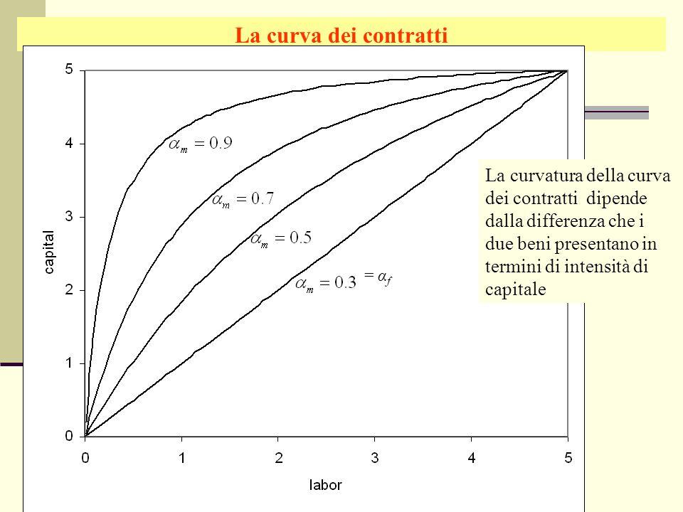 La curva dei contratti La curvatura della curva dei contratti dipende dalla differenza che i due beni presentano in termini di intensità di capitale.