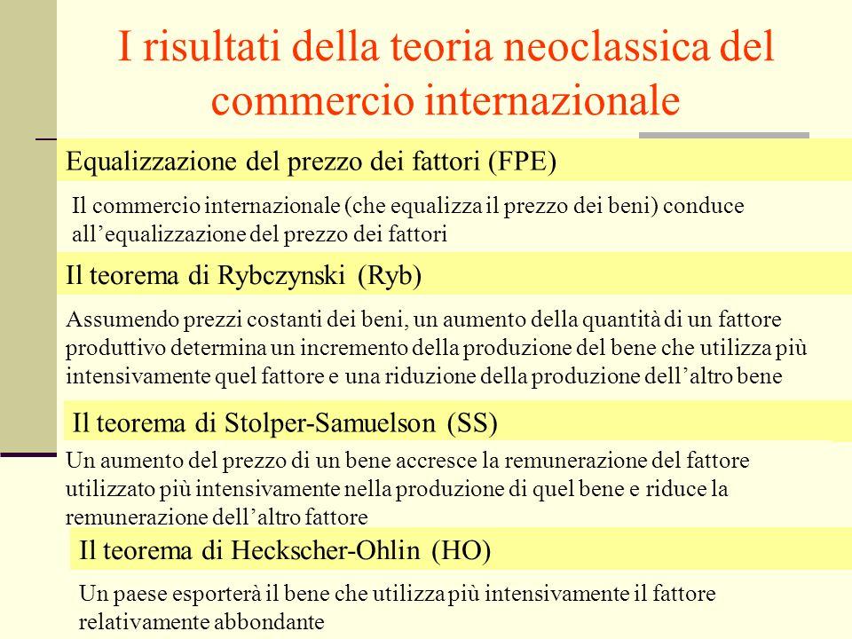 I risultati della teoria neoclassica del commercio internazionale