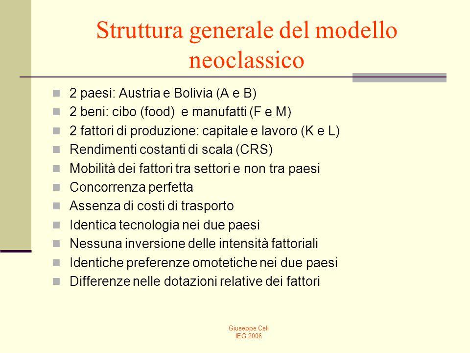 Struttura generale del modello neoclassico