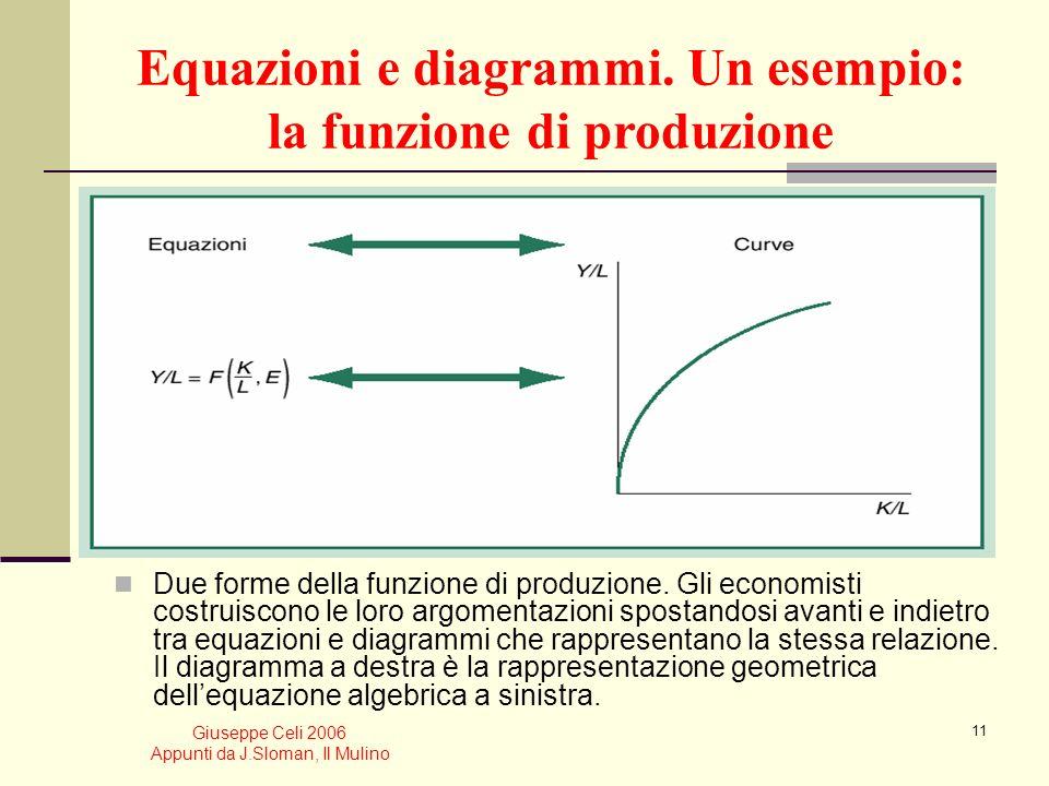 Equazioni e diagrammi. Un esempio: la funzione di produzione