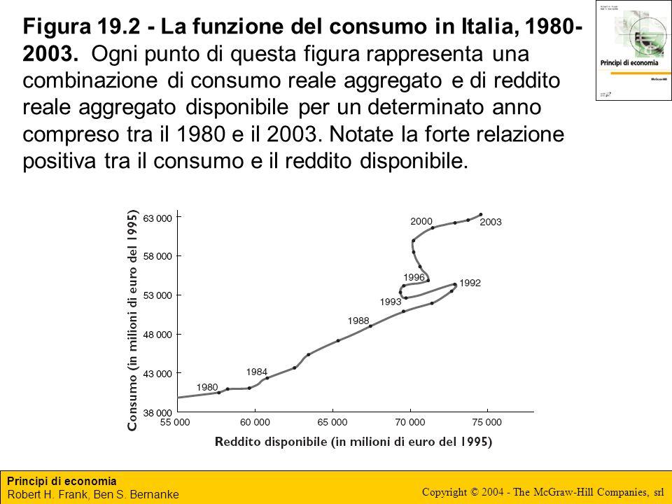 Figura 19. 2 - La funzione del consumo in Italia, 1980-2003