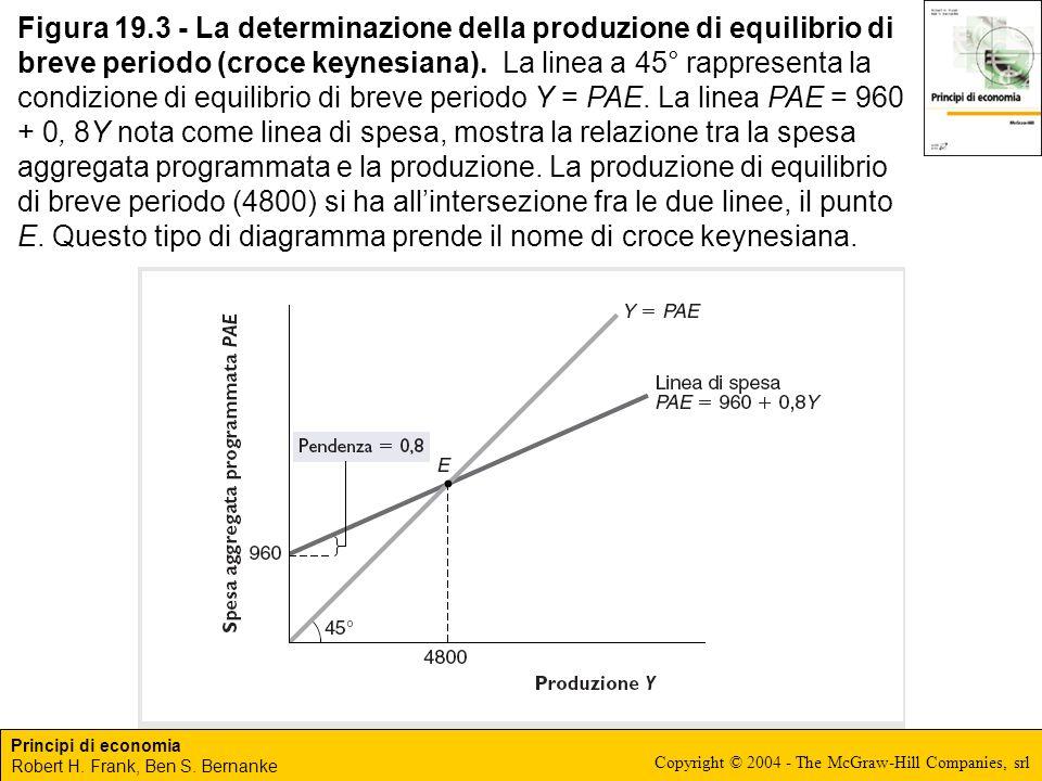 Figura 19.3 - La determinazione della produzione di equilibrio di breve periodo (croce keynesiana).