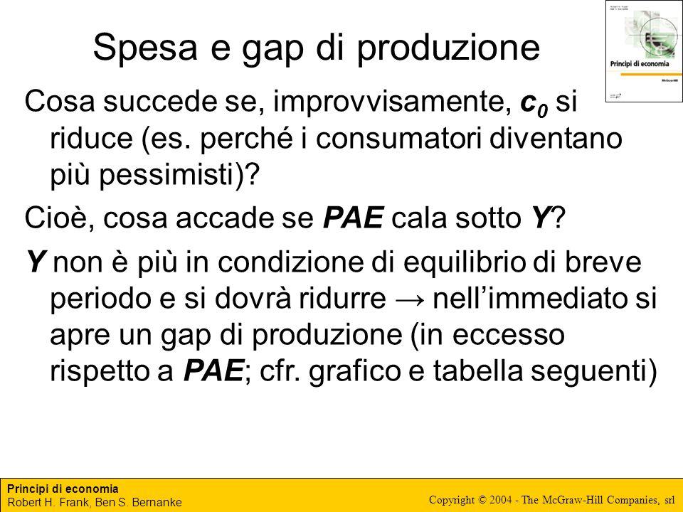 Spesa e gap di produzione