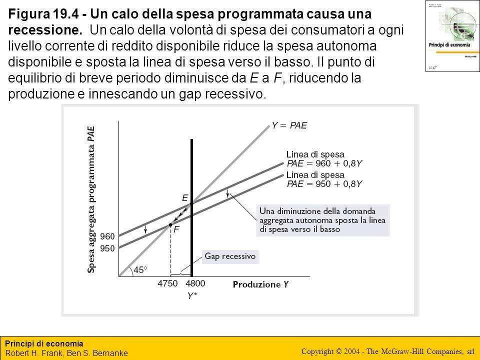Figura 19. 4 - Un calo della spesa programmata causa una recessione