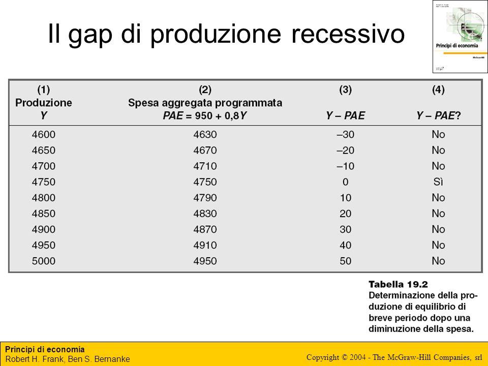 Il gap di produzione recessivo