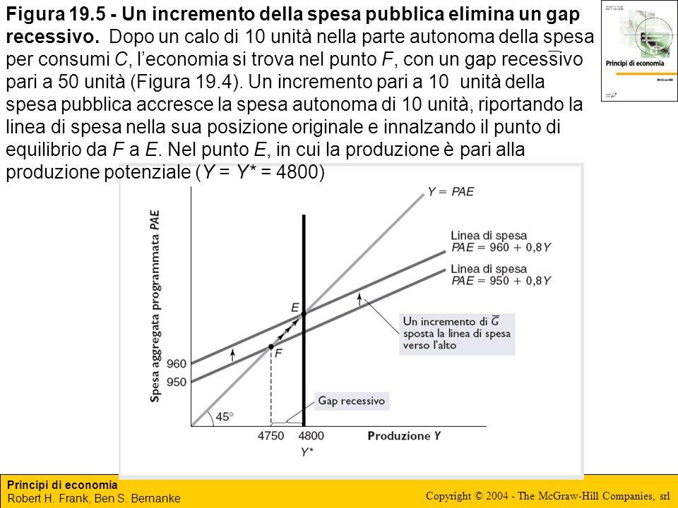 Figura 19.5 - Un incremento della spesa pubblica elimina un gap recessivo.