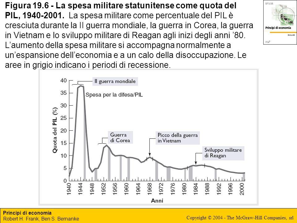Figura 19.6 - La spesa militare statunitense come quota del