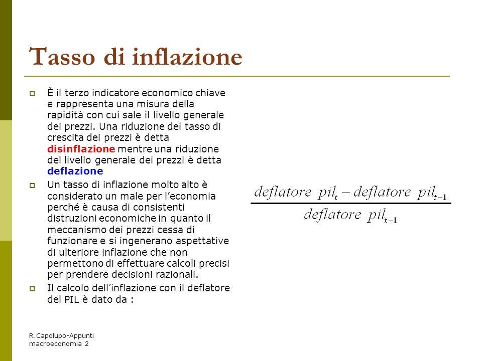 Tasso di inflazione