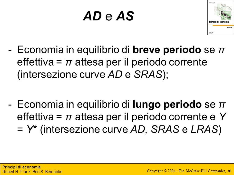 AD e AS Economia in equilibrio di breve periodo se π effettiva = π attesa per il periodo corrente (intersezione curve AD e SRAS);