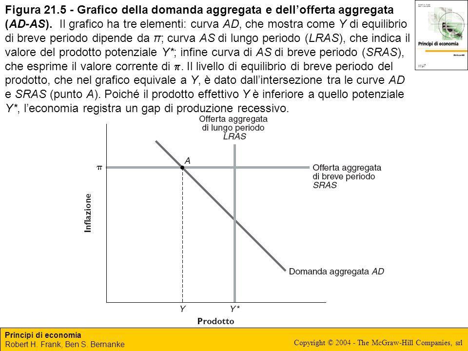 Figura 21.5 - Grafico della domanda aggregata e dell'offerta aggregata (AD-AS).
