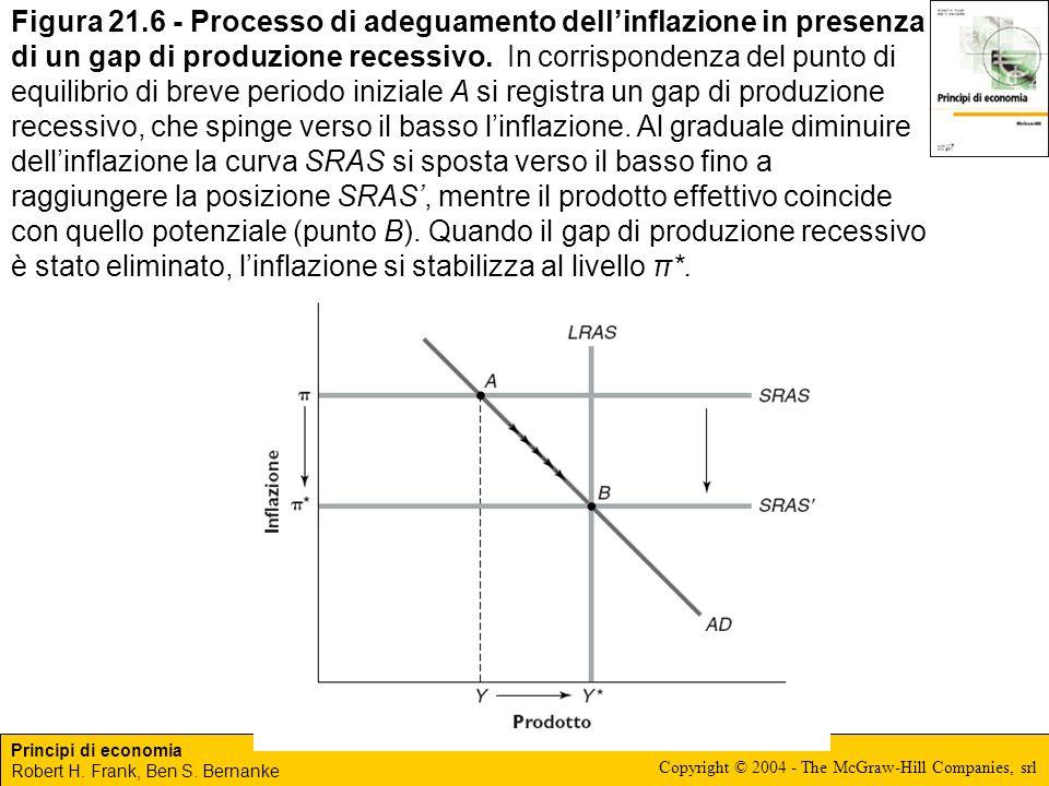 Figura 21.6 - Processo di adeguamento dell'inflazione in presenza di un gap di produzione recessivo.