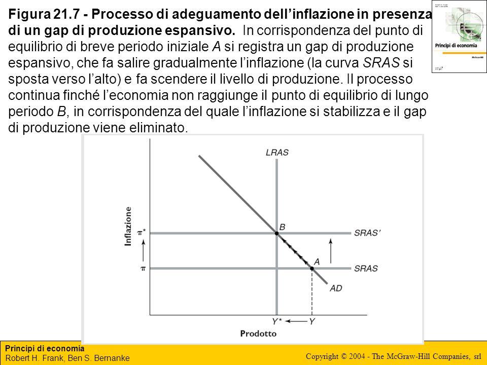Figura 21.7 - Processo di adeguamento dell'inflazione in presenza di un gap di produzione espansivo.