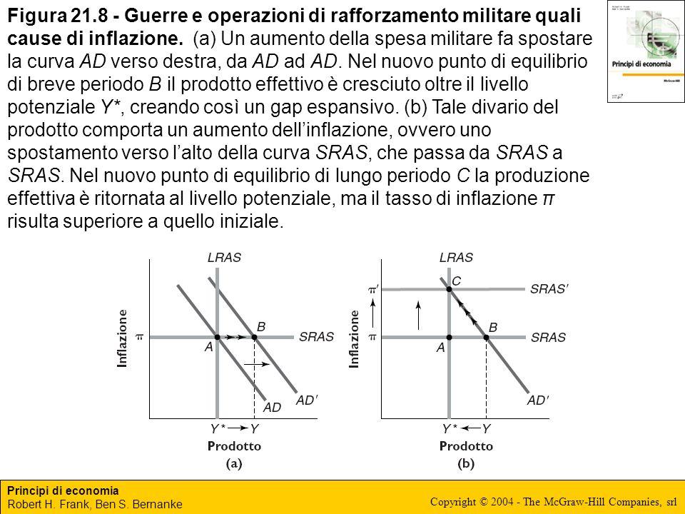 Figura 21.8 - Guerre e operazioni di rafforzamento militare quali cause di inflazione.