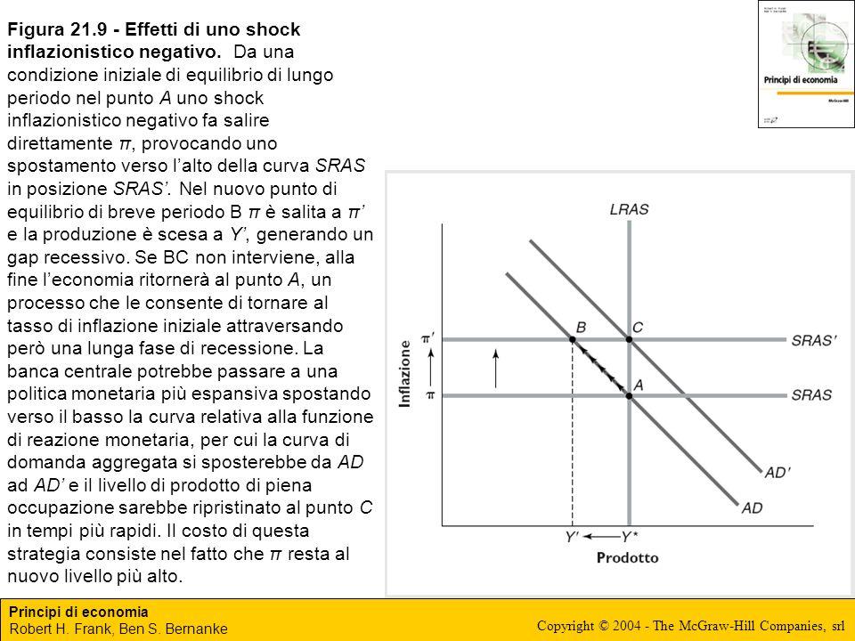 Figura 21. 9 - Effetti di uno shock inflazionistico negativo