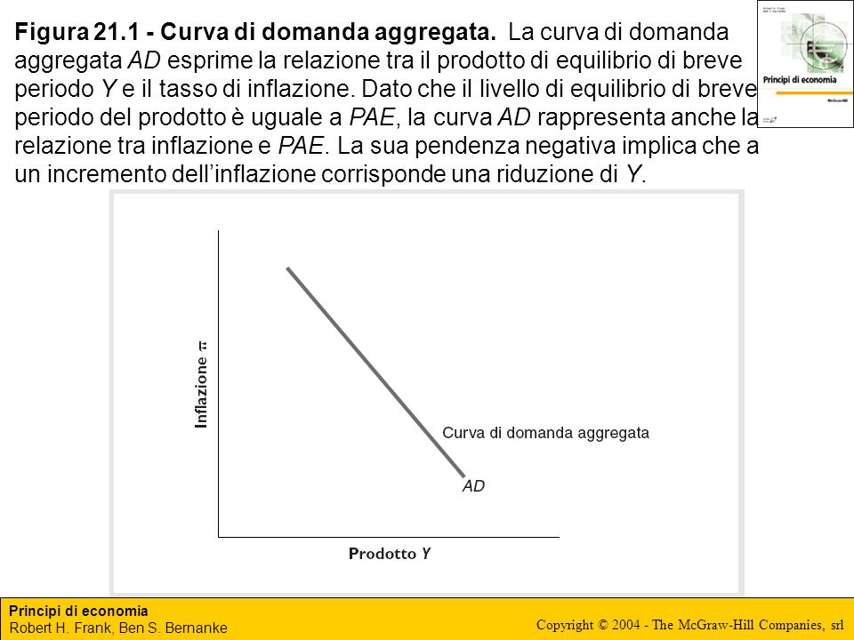 Figura 21. 1 - Curva di domanda aggregata