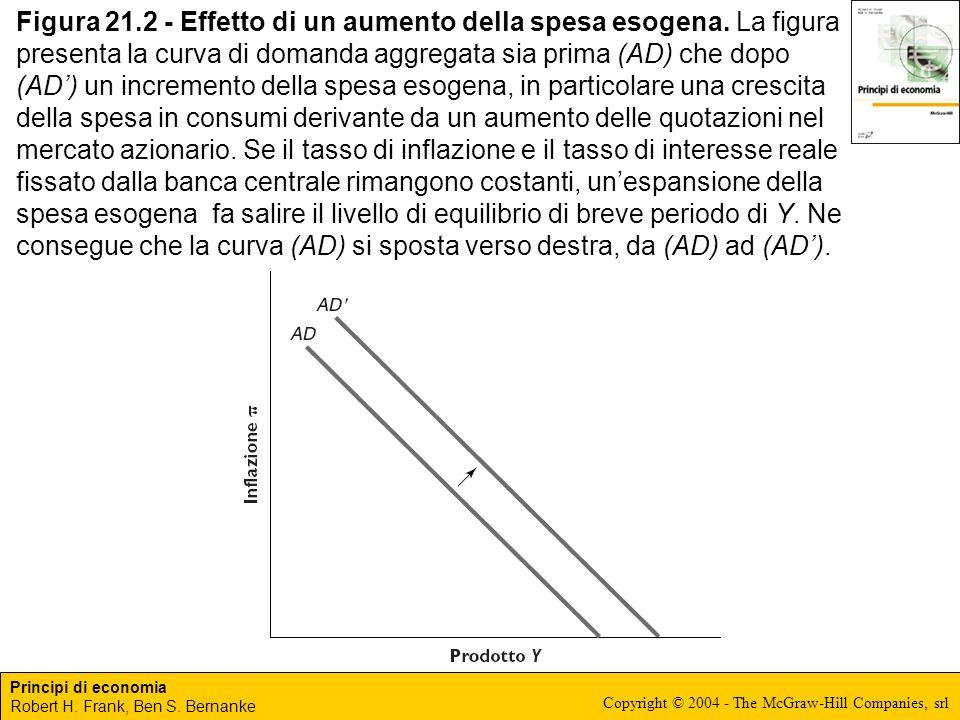 Figura 21. 2 - Effetto di un aumento della spesa esogena