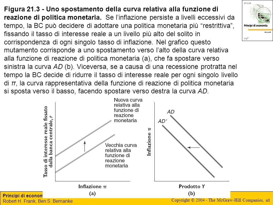 Figura 21.3 - Uno spostamento della curva relativa alla funzione di