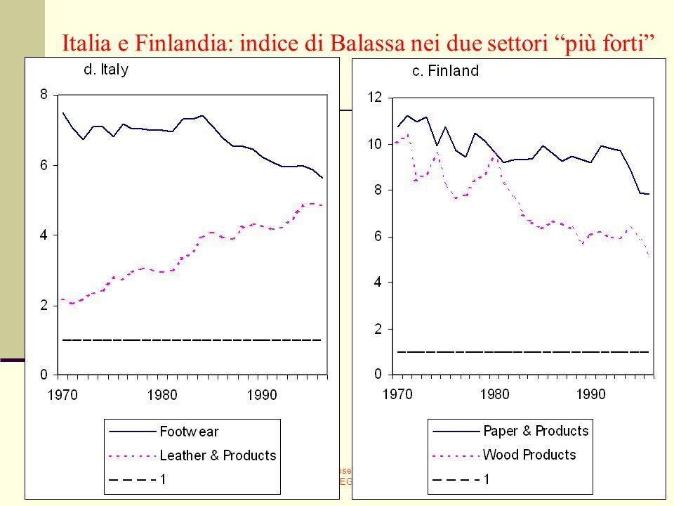 Italia e Finlandia: indice di Balassa nei due settori più forti