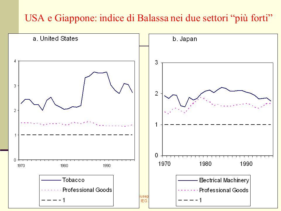 USA e Giappone: indice di Balassa nei due settori più forti