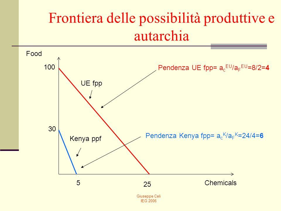 Frontiera delle possibilità produttive e autarchia