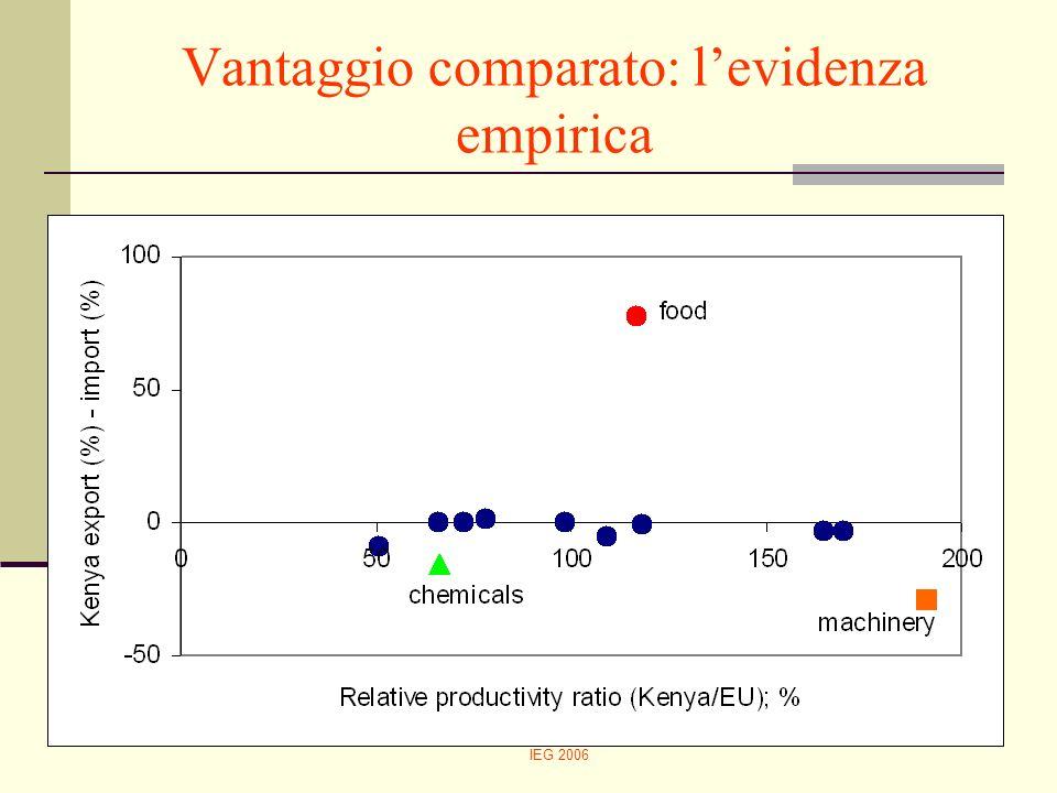 Vantaggio comparato: l'evidenza empirica