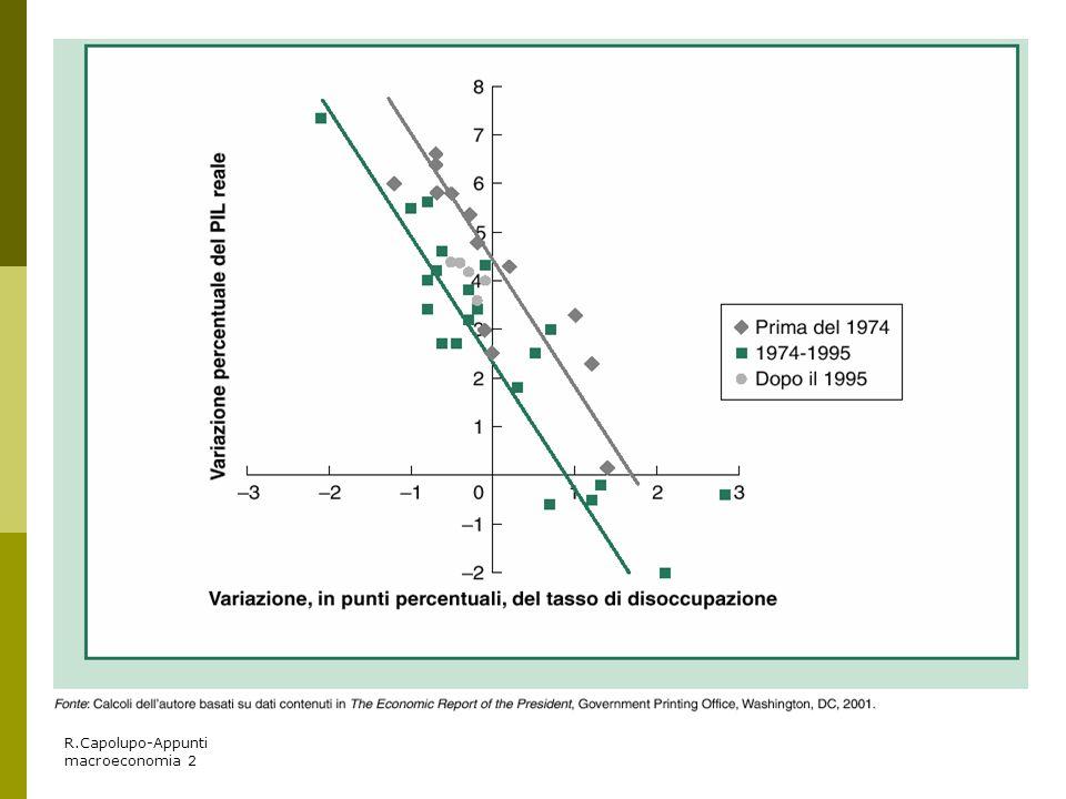 R.Capolupo-Appunti macroeconomia 2
