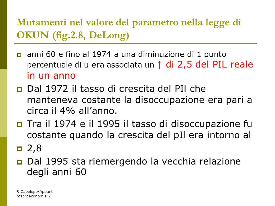 Mutamenti nel valore del parametro nella legge di OKUN (fig. 2