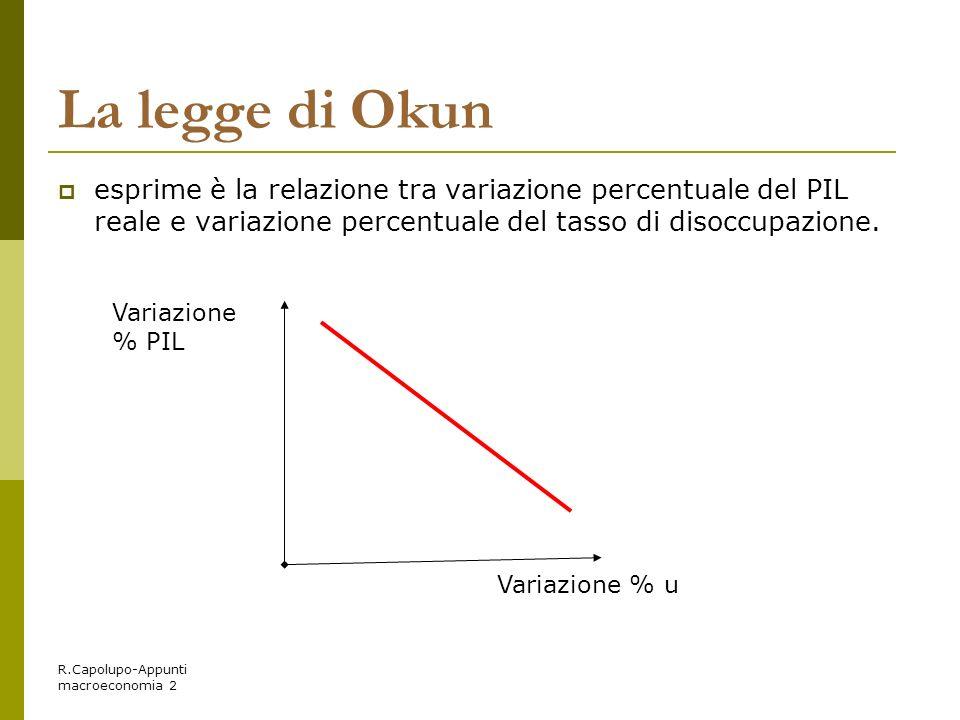 La legge di Okun esprime è la relazione tra variazione percentuale del PIL reale e variazione percentuale del tasso di disoccupazione.