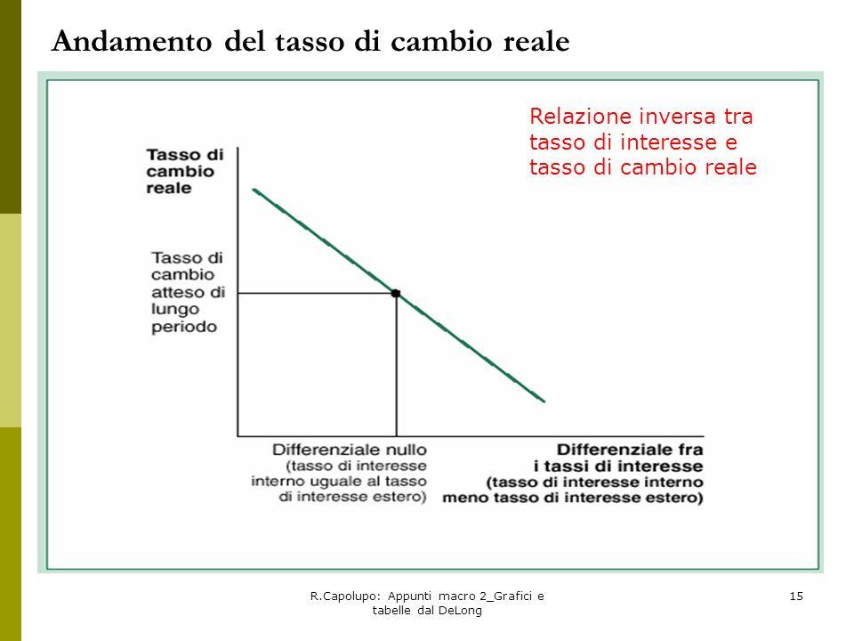 Andamento del tasso di cambio reale