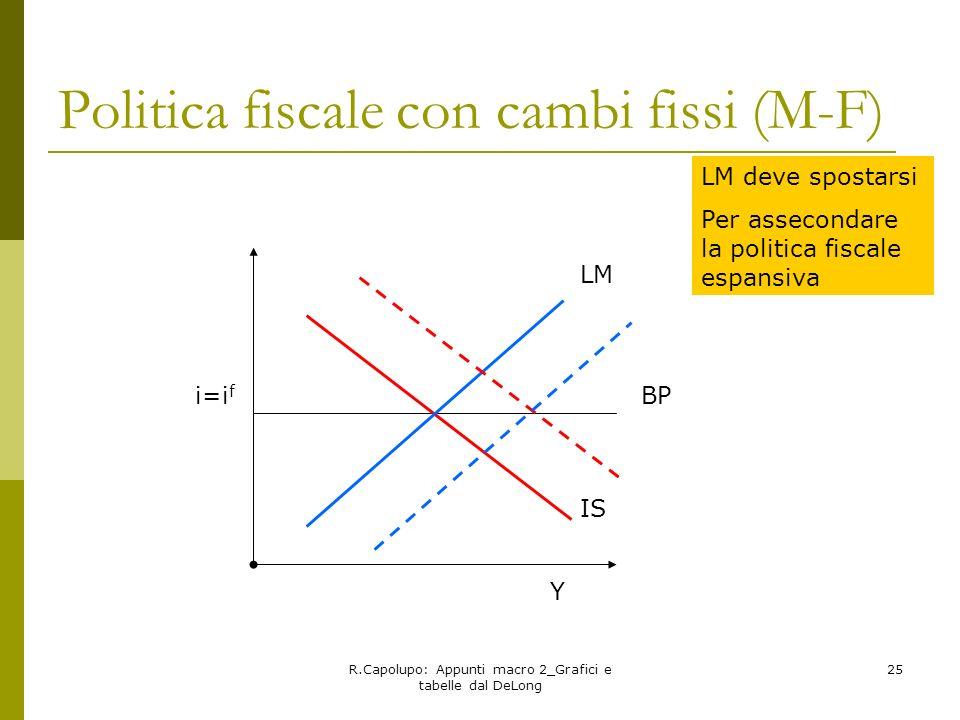 Politica fiscale con cambi fissi (M-F)