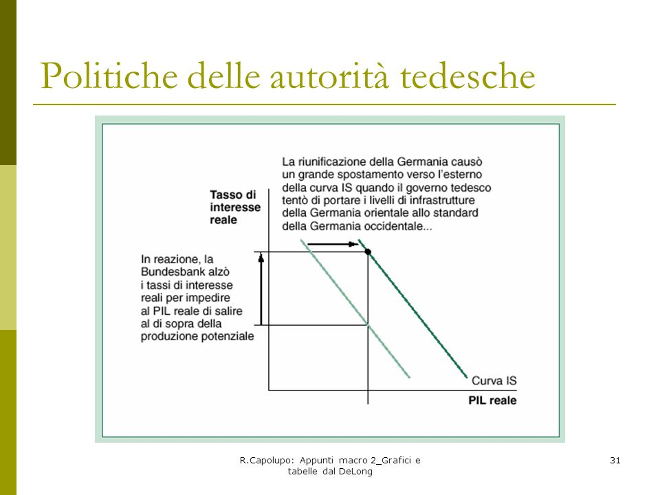 Politiche delle autorità tedesche
